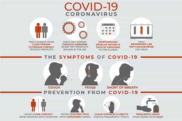 Symptoms and Preventions of COVID-19 an infographic